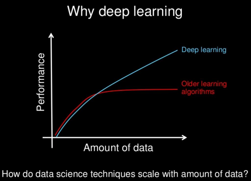Derin Öğrenme (Deep Learning)