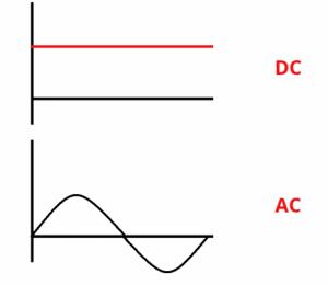 Doğru Akım (DC) Alternatif Akım (AC)