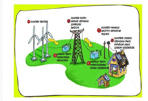 elektrik evlerimize nasıl gelir