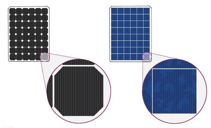 Fotovoltaik Hücre Çeşitleri