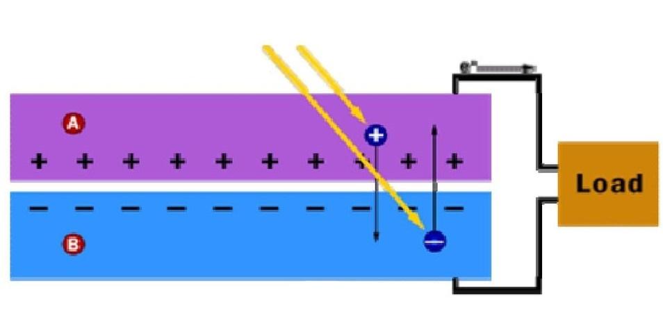 Fotovoltaik Panellerde Elektrik Enerjisi