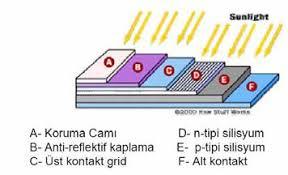 Fotovoltaik Hücre Yapısı