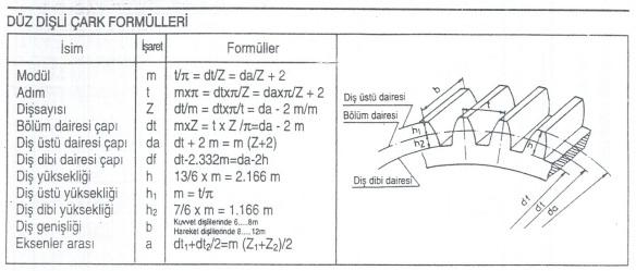 Düz Dişli Çark Formülleri
