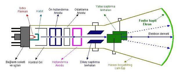 Osiloskop Cihazı