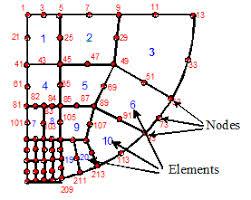 SONLU ELEMANLAR ANALİZİ (Finite Element Analysis)