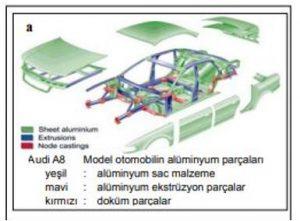 Otomotiv Sanayii'de Kullanılan Malzemeler